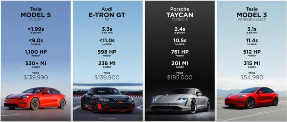 Performance EVs